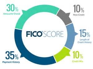 new business credit cards with no credit history how closing a credit card impacts your fico score