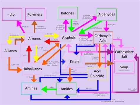 organic chemistry flowchart organic chemistry reactions chart organic chemistry