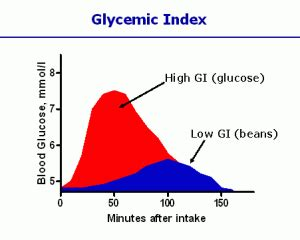 Colla Vs Glycogen all about carbohydrates how carbs affect your health and
