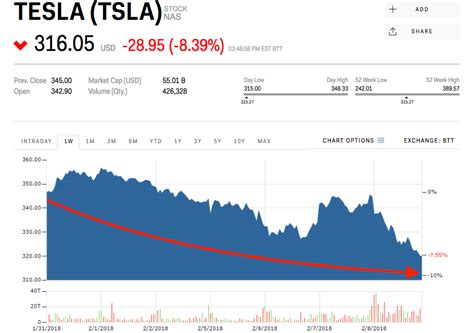tesla stock quote tesla stock quote today captivating tesla inc tsla stock