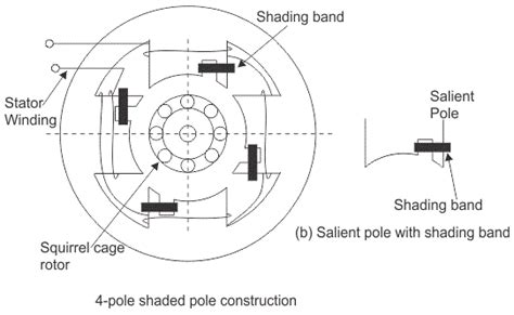 induction motor construction and working shaded pole induction motors working construction electrical edition
