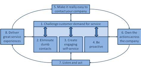 best service providing best service in membership organisations