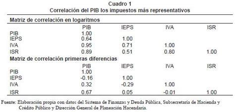 porcentaje impuesto de renta 2016 mexico cual es el porcentaje de isr en mexico 2016 isr impuesto