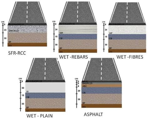 Heavy Duty Asphalt Pavement Section by Sustainability Free Text Proportioning Of Steel