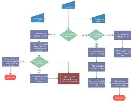 flow diagram app dmaic process diagram a3 process diagram elsavadorla