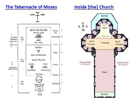 layout of catholic church building catholicism what is the scriptural basis of the