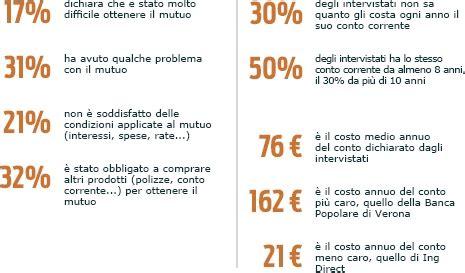 altroconsumo banche banche cosa pensano gli italiani paoblog net