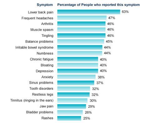 test fibromialgia fibromyalgia physiopedia universal access to