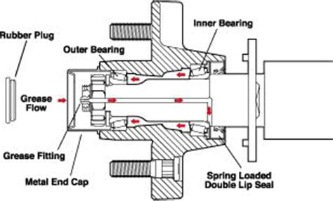 do you grease boat trailer rollers are these buddy bearings do i need grease page 1