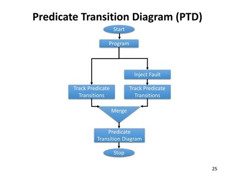 transition diagram ppt towards formal approaches to system resilience
