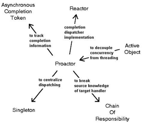 observer pattern interrupt proactor an object behavioral pattern for demultiplexing
