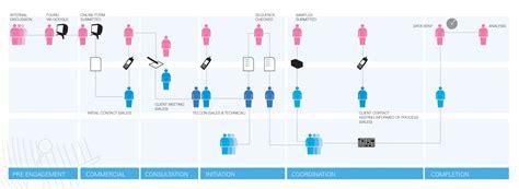 design thinking journey map カスタマージャーニーマップ service design tools