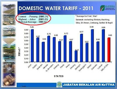 Air Paling Murah Majid Tarif Air Pulau Pinang Paling Murah Johor Paling Mahal Wa Cakap Lu Tengok Graf Ni