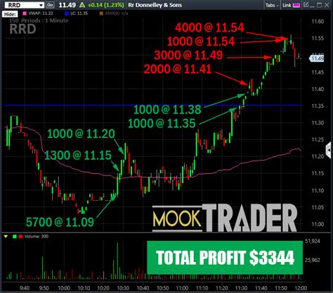 Live Stock Trading Room by Rrd Daytrade For 3 28 2017 Mooktrader