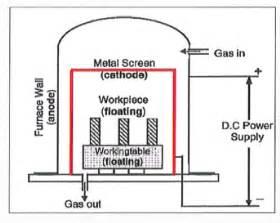 aspn active screen plasma nitriding ald vacuum technologies