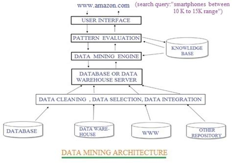 visitor pattern drawbacks data mining tutorial data mining basics