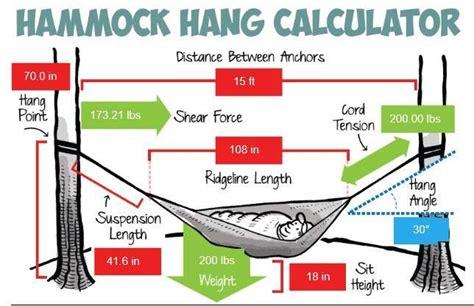 Hammock Hanging Calculator hammock cing basics infographic