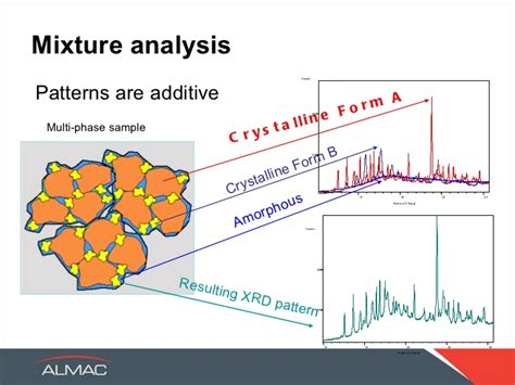 pattern mixture analysis x ray powder diffraction exposing the bare bones of solid