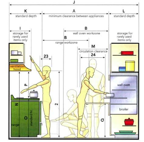 anthropometric data   ergonomic kitchen design ideas