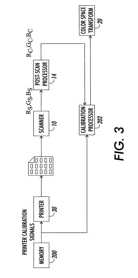 variables dynamic pattern patent us6441923 dynamic creation of color test patterns