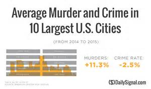 what city has the most murders in 2016 washington d c and baltimore together account for
