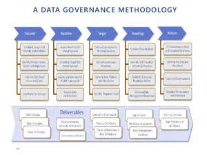 data governance project plan template implementing effective data governance