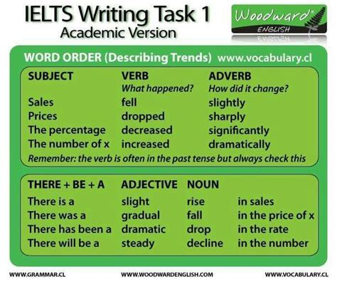 ielts academic writing task 1 sles 450 high quality sles for your reference to gain a high band score 8 0 in 1 week books 142 best images about ielts and business on
