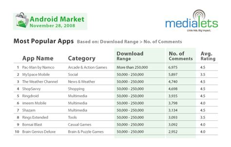 most downloaded android most popular android applications for november 2008