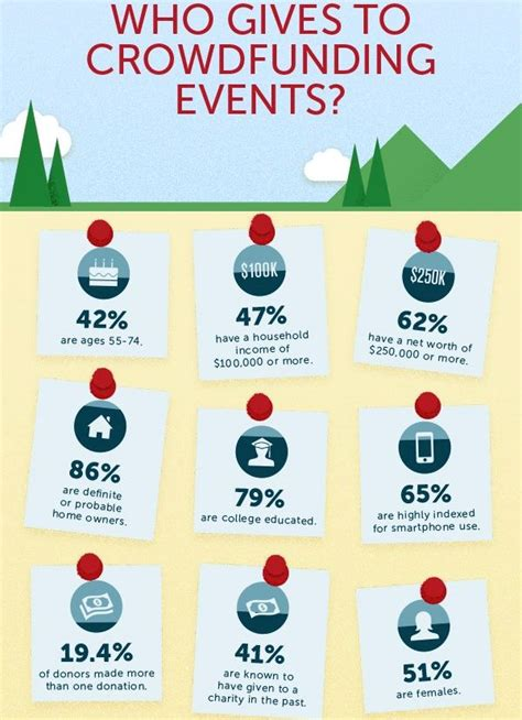 Mba Nonprofit Solutions by Fundraising Infographic Crowdfunding Infographic For