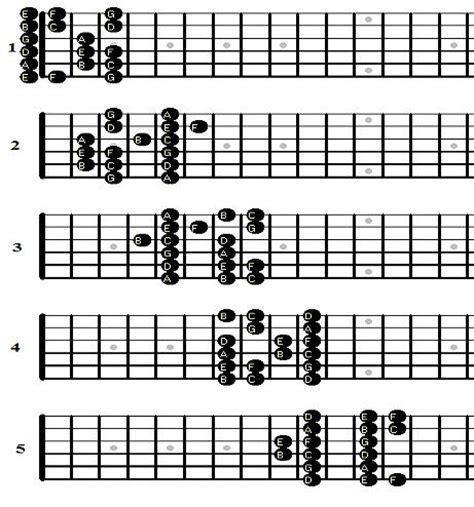 pattern c major scale 5 major scale patterns vs 7 mode patterns ultimate guitar