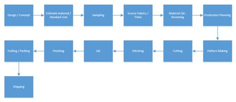 design in manufacturing process step by step guide on quick t shirt design manufacturing