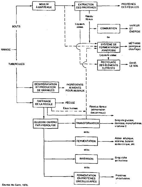 diagramme de fabrication du industriel fabrication du industriel