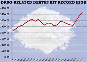 Record Of Deaths In Uk Heroin And Cocaine Killed Record Amount Of Previous Year