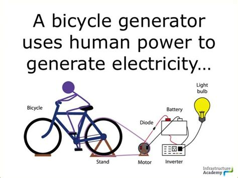 how to build a bicycle generator 9 steps