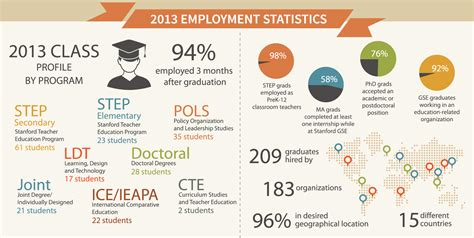 Stanford Mba Employment Report by Strong Employment Report For Gse Class Of 2013 Stanford