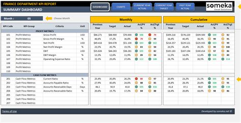 Finance Kpi Dashboard Template Ready To Use Excel Spreadsheet Sales Kpi Template Excel