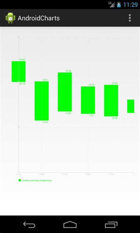tutorial android chart android chart tutorial achartengine line chart bar