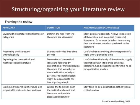 themes in literature review module 1 literature review