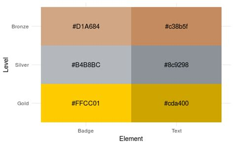 the color badge color of badge numbers meta stack overflow