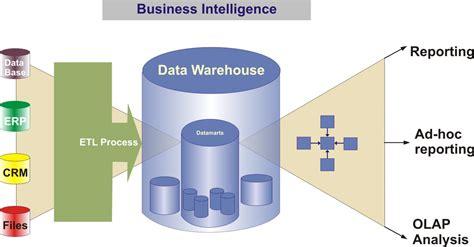 dwarchitectureinc blog datawarehousing datamart