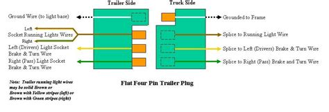 4 flat trailer wiring diagram applications small boat