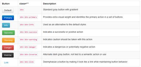 layoutit que es aprende a crear p 225 ginas web con twitter bootstrap molinasoft