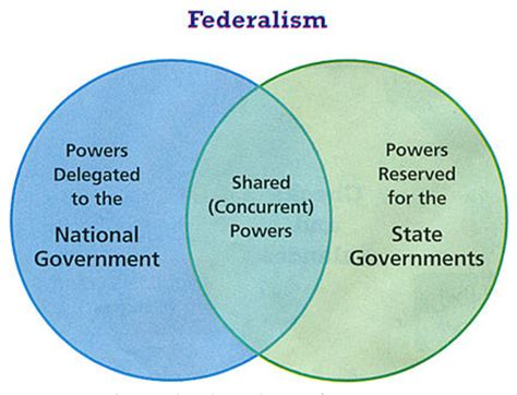 exle of reserved powers constitutional powers