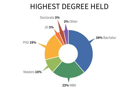 Doctorate Degree After Mba by Highest Degree In College Free Pictures