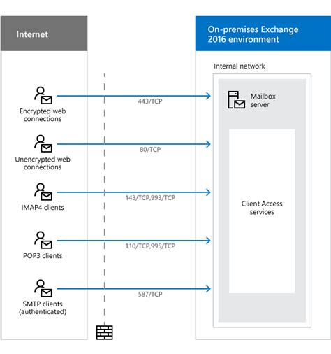 ldaps port network ports for clients and mail flow in exchange 2016