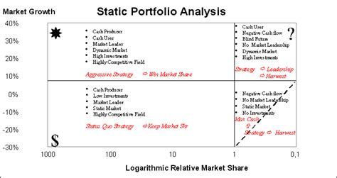 portfolio analysis template static bcg portfolio analysis model account planning