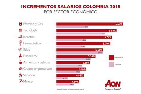 salarios en el sector petrolero se mantuvieron estables sector petrolero el que m 225 s increment 243 salarios en 2018