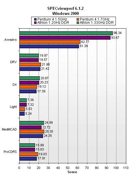 Pentium 4 1 7ghz intel s pentium 4 1 7ghz processor the tech report page 8