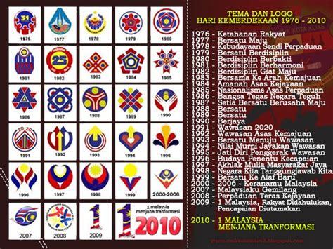 tema dan logo hari kemerdekaan 2015 bahasa malaysia