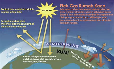 efek rumah kaca 7 pencemaran udara kelompok 7